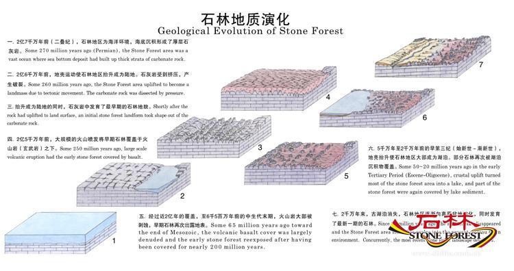 石林地质演化